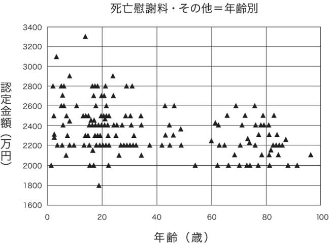 死亡慰謝料(その他)t716.jpg