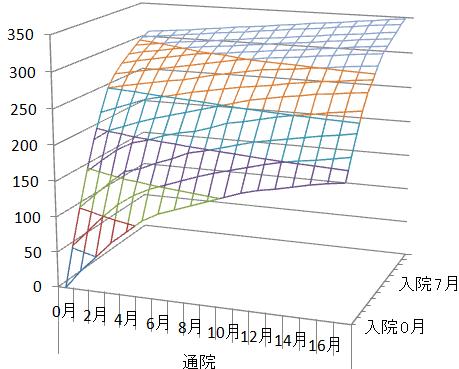 入通院慰謝料(大阪グラフ)t.png
