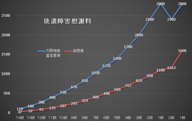 後遺障害慰謝料のグラフ(大阪・自賠責)t.png
