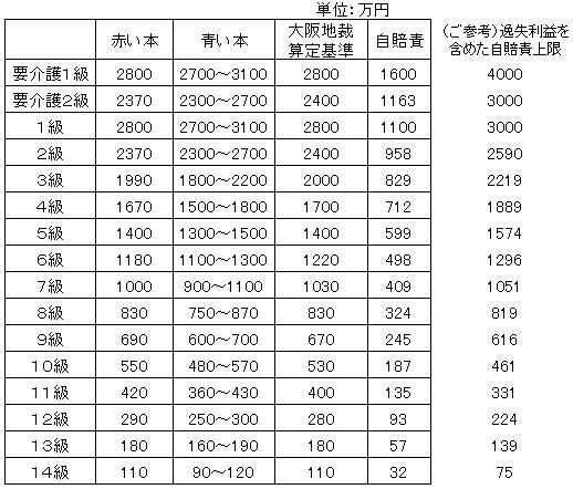 等級別慰謝料の表t.png
